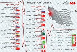 أكثر الزلازل عنفاً في العالم /إنفوغراف