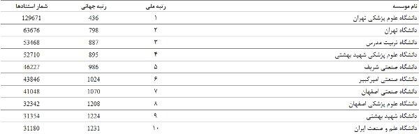 ۱۵۹ دانشگاه ایرانی در رتبه بندی دانشگاههای برتر جهان قرار گرفتند