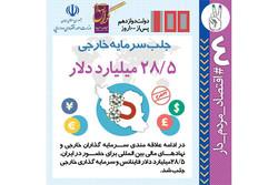 ۲۸.۵ میلیارد دلار سرمایه گذاری خارجی در ایران محقق شد
