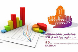 جشنواره منطقه ای کاشان