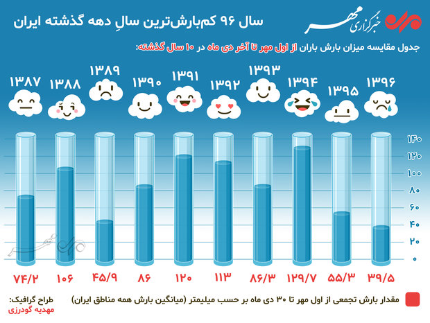 سال ۹۶ کمبارشترین سالِ دهه گذشته ایران