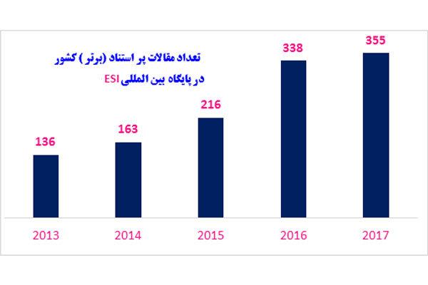 افزایش انتشار مقالات برتر پژوهشگران ایرانی/ لزوم همکاری علمی - خبرگزاری مهر