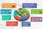 برداشت ۴ میلیارد دلاری از صندوق توسعه ملی