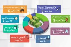 اینفومهر برداشت ۴ میلیارد دلاری از صندوق توسعه ملی