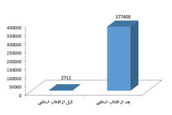 Scientific growth in Iran over past 4 decades
