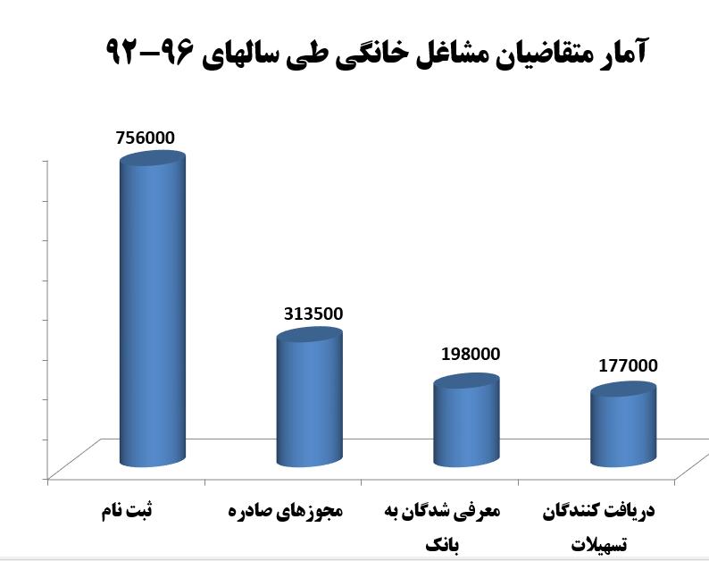 نگاهی آماری به مشاغل خانگی/سهم۶۲درصدی مشاغل خانگی«گروهی»