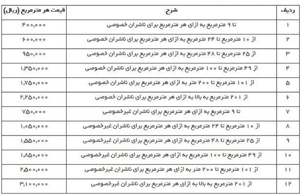 ضوابط حضور ناشران داخلی درنمایشگاه بینالمللی کتاب تهران اعلام شد