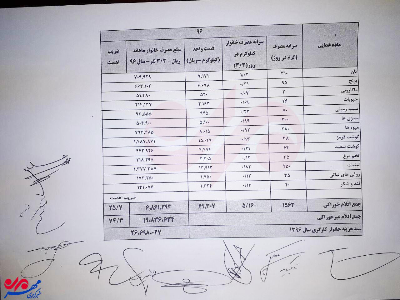 مهر جدول مصوب شورای عالی کار را منتشر کرد؛ جزئیات هزینه 2.7 میلیونی معیشت خانوار/فاصله مزد تا هزینه 1.6 میلیون شد