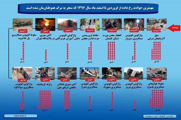 مهمترین حوادث غیرطبیعی سال ۱۳۹۶/مرگ ۸۸۲ ایرانی در۱۴حادثه مهم سال