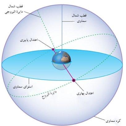 تحویل سال از دریچه علم نجوم/ جشنواره سیاره و سیارک ها در آسمان - خبرگزاری مهر
