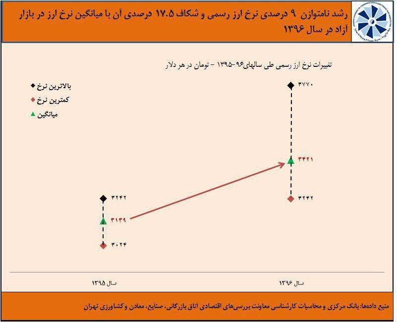 سامانه سنا از مردان اقتصادی کابینه روحانی چه خبر؟
