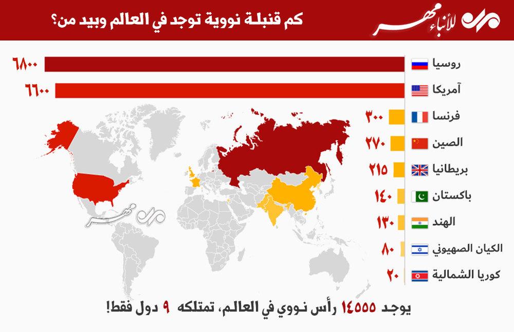 خارطة توزيع الرؤوس النووية في العالم