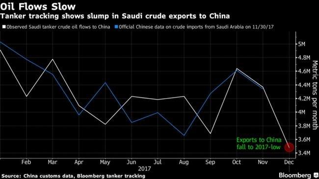 China to replace Saudi with Iran, Russia oil: Platts