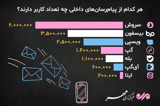 هر کدام از پیامرسانهای داخلی چه تعداد کاربر دارند؟