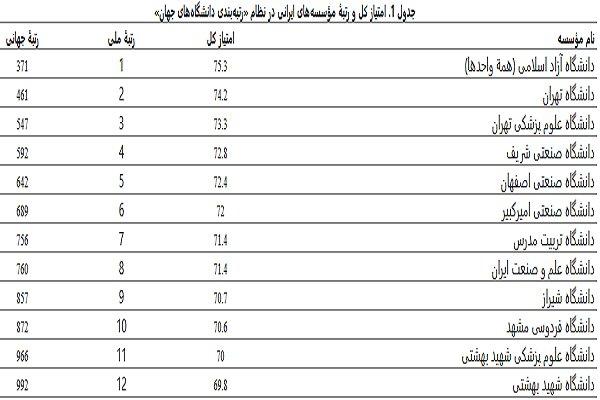۱۲ دانشگاه ایرانی در فهرست موسسات علمی برتر جهان قرار گرفتند