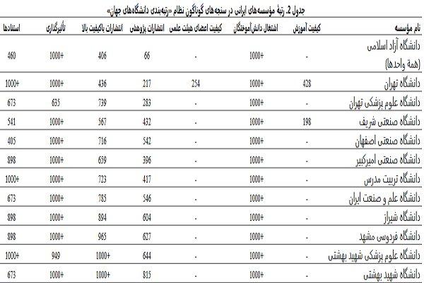 ۱۲دانشگاه ایرانی در فهرست موسسات علمی