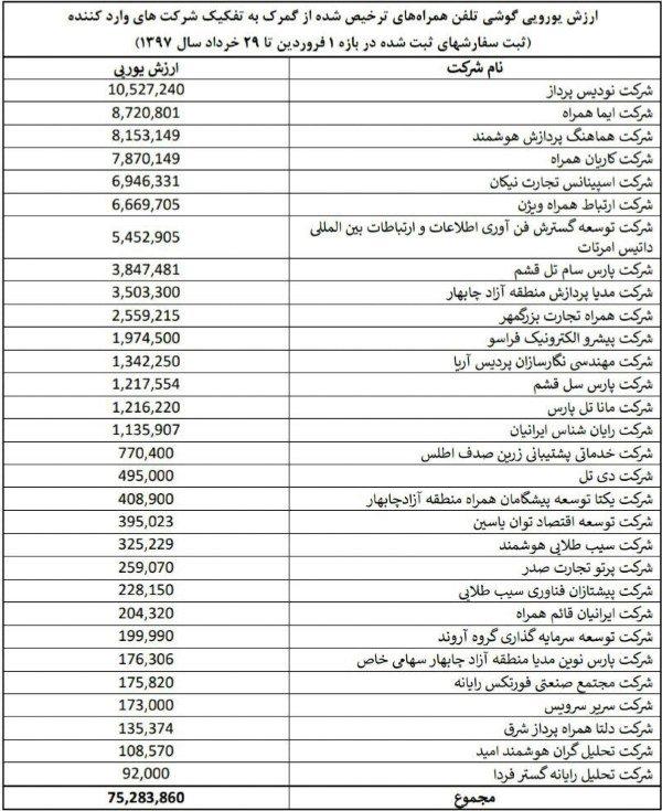 توسط وزارت ارتباطات؛ فهرست واردکنندگان گوشی با ارز دولتی اعلام شد
