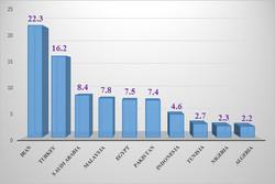 إيران تحتل المركز الـ15 عالميا والأولى إسلاميا في انتاج العلم