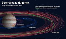 کشف ۱۲ قمر جدید که دور مشتری مدار می زنند