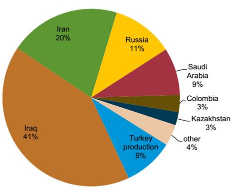 ترکیه در یک قدمی تبدیل به هاب انرژی منطقه/ ایران از قافله جا ماند
