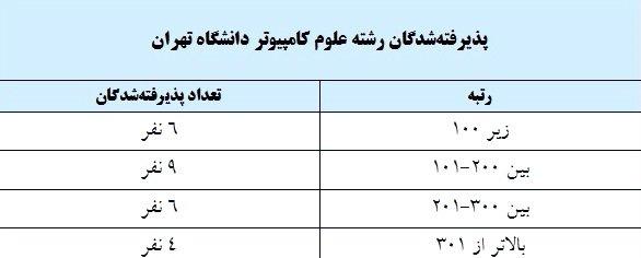 پذیرفته شدگان رشته علوم کامپیوتردانشگاه تهران