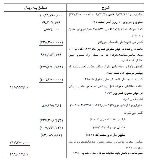 معاون وزیر نفت در شهریور 37 میلیون تومان حقوق گرفته؟