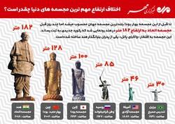 اختلاف ارتفاع مهمترین مجسمههای دنیا چقدر است؟