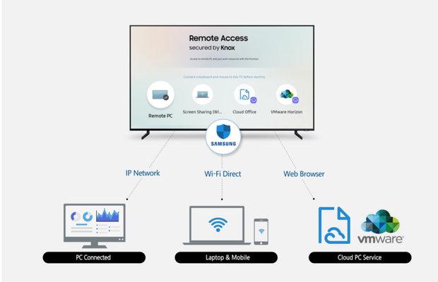 تلویزیون های هوشمند به رایانه رومیزی و موبایل متصل می شوند
