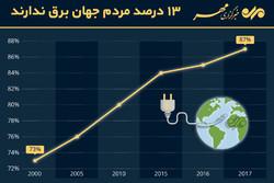 ۱۳ درصد مردم جهان برق ندارند