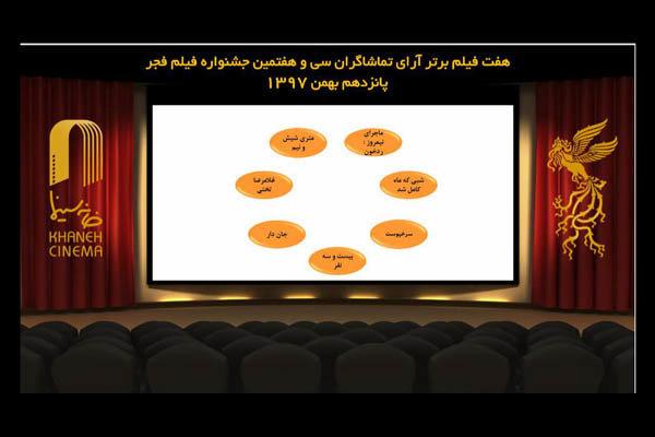 رقابت ۷ فیلم برای سیمرغ مردمی جشنواره/ «قصر شیرین» هم بازماند