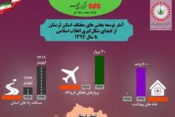 دستاوردهای ۴۰ ساله انقلاب اسلامی در لرستان