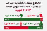 آماری از شهدای نهضت انقلاب اسلامی