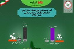 دستاوردهای انقلاب در استان گیلان