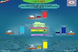دستاوردهای ۴۰ ساله انقلاب اسلامی در خراسان شمالی