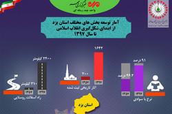 دستاوردهای ۴۰ ساله انقلاب اسلامی در یزد