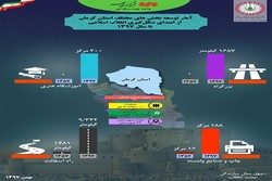دستاوردهای ۴۰ ساله انقلاب اسلامی در کرمان