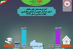 دستاوردهای ۴۰ ساله انقلاب اسلامی در خراسان جنوبی