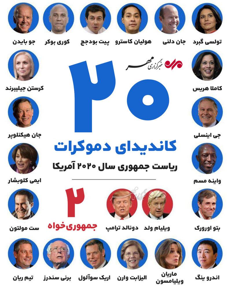 نامزدهای احتمالی انتخابات ریاست جمهوری ۲۰۲۰ آمریکا - 2