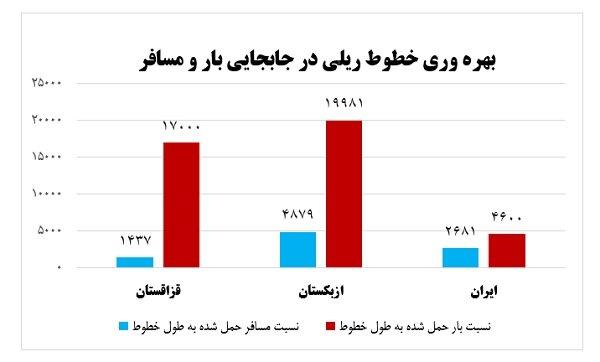 معضل اصلی راه آهن ایران بهره وری اندک مدیریت دولتی است