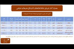 آمار فروش تماشاخانههای ادارهکل هنرهای نمایشی در هفته گذشته
