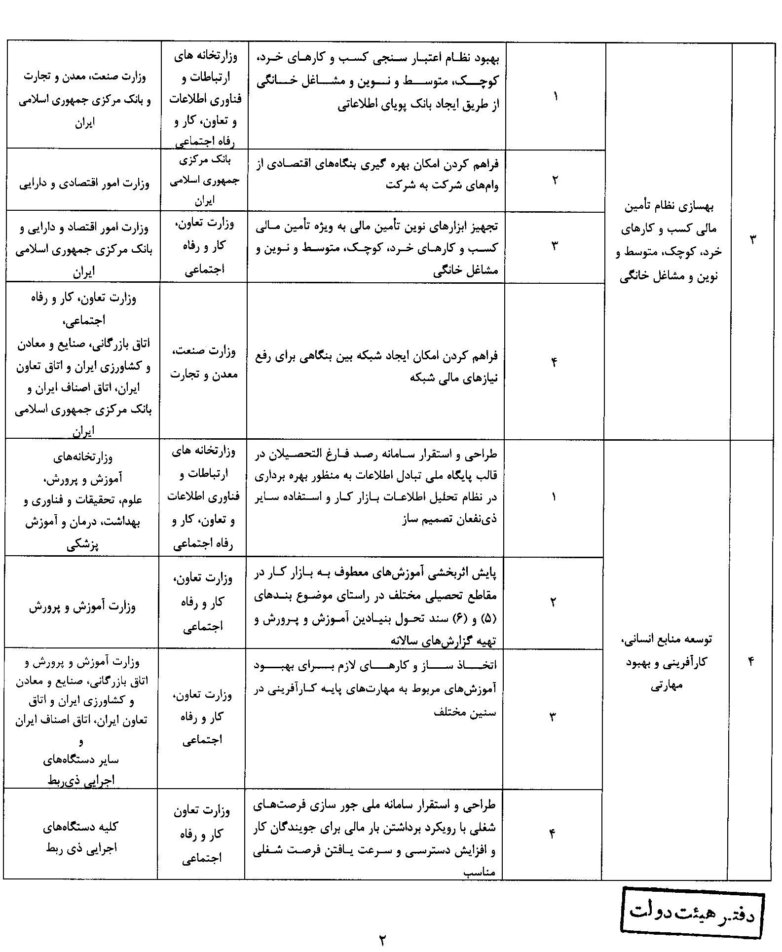 جزئیات ۹ راهبرد سند ملی کار شایسته/ اشتغالمحور کردن سیاستهای پولی/ رسمیسازی مشاغل غیررسمی