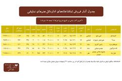 اعلام آمار فروش تماشاخانههای اداره کل هنرهای نمایشی تا ۱۷ خرداد