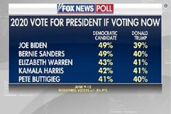 نظرسنجی عجیب فاکس نیوز/ ترامپ بعد از ۵ نامزد دموکرات قرار گرفت