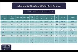 آمار فروش تماشاخانههای اداره کل هنرهای نمایشی تا ۲۴ خرداد