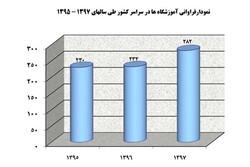 افزایش تعداد آموزشگاههای آزاد سینمایی در سال ۹۷