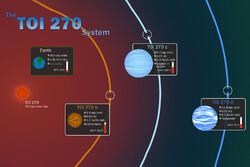 ۳ سیاره در نزدیکی منظومه شمسی کشف شد
