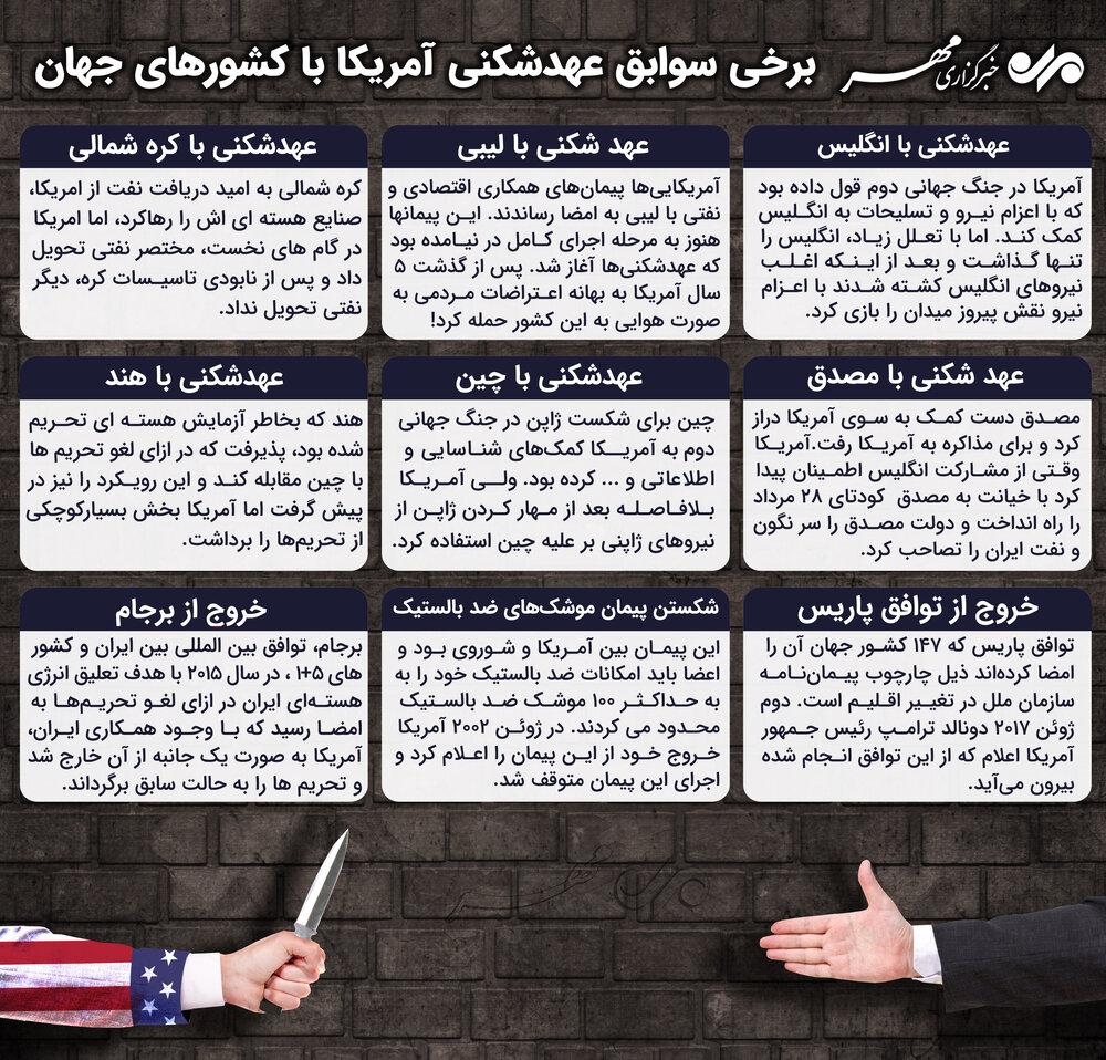 برخی سوابق عهدشکنی آمریکا با کشورهای جهان