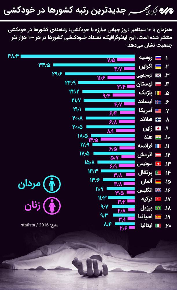اینفوگرافیک؛ جدیدترین رتبهبندی کشورها در خودکشی