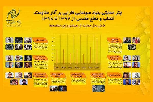 ۶ سال حمایت بنیاد سینمایی فارابی از سینمای راوی حماسهها