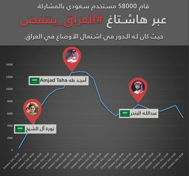 نحو 80 % ممن يدعمون هاشتاغات زعزعة العراق هم سعوديون